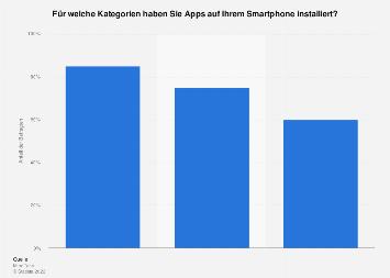 Ranking der Top 3 beliebtesten App-Kategorien in Österreich 2019