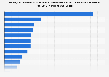 Rohöleinfuhren in die EU - Wichtigste Länder nach Importwert 2016