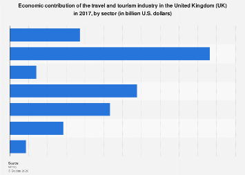 Travel & tourism industry: economic impact in the United Kingdom (UK) 2017, by sector