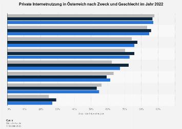 Internetnutzung in Österreich nach Zweck und Geschlecht 2019
