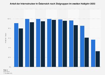 Internetnutzer nach Zielgruppen in Österreich 2017