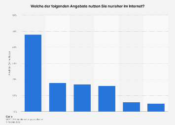 Nutzung von Medienangeboten im Internet in Österreich 2018