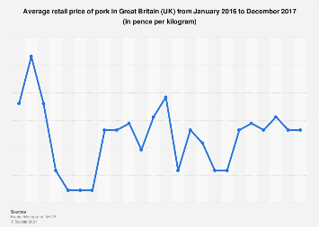 Average retail price of pork in Great Britain (UK) 2015-2016