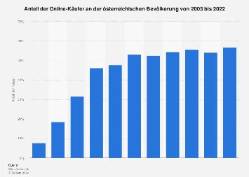 Anteil der Online-Käufer in Österreich bis 2017