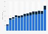 Inlands- und Auslandumsatz der Hersteller von Fertiggerichten in Deutschland bis 2017