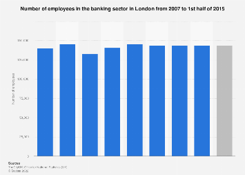 UK financial sector: banking sector employment in London 2007-2015