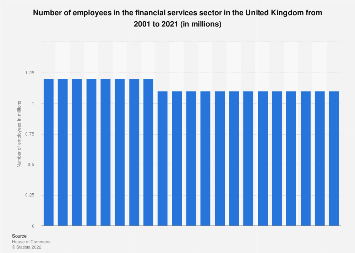 UK financial sector: total financial services employment in the UK 2007-2015