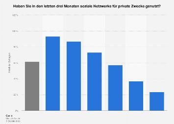 Nutzung von sozialen Netzwerken in Österreich nach Altersgruppen 2017