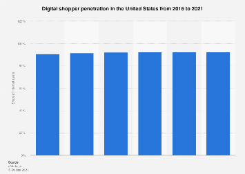 United States: digital shopper penetration 2016-2021