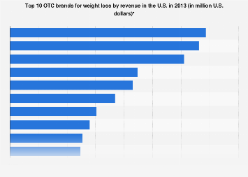 U.S. top OTC brands for weight loss by sales 2013