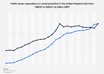 Public sector expenditure (nominal) in the United Kingdom (UK) 2000-2018