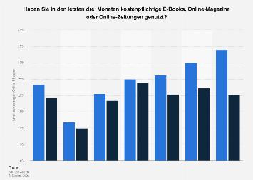 Nutzung von Online-Nachrichten in Österreich nach Altersgruppen 2017