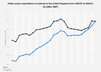 Defense spending in the United Kingdom (UK) 2000-2018