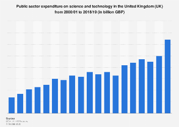 Public expenditure on science and technology in the United Kingdom (UK) 2000-2017