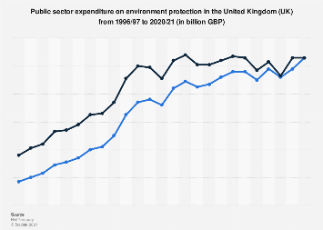 Public expenditure on environment protection in the United Kingdom 2000-2019