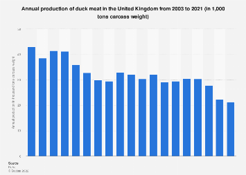 Duck meat production in the United Kingdom 2003-2017
