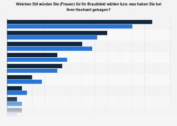 Umfrage zum bevorzugten Stil des Brautkleids in Deutschland und der Schweiz 2013