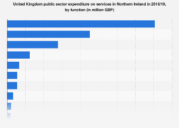 UK public services expenditure in Northern Ireland 2017/2018, by function