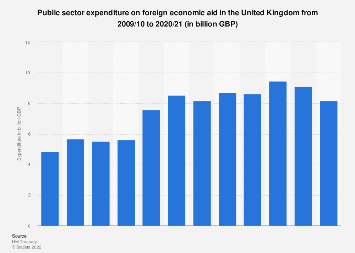 Public sector expenditure on foreign economic aid in the United Kingdom 2013-2019