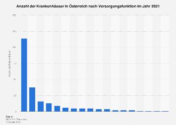 Krankenhäuser in Österreich nach Versorgungsfunktion 2017