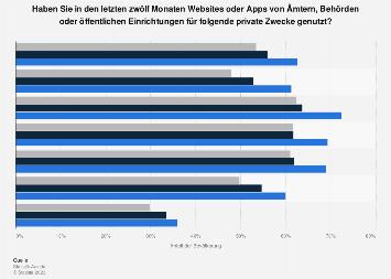 E-Government Nutzung in Österreich nach Zweck und Alter 2019