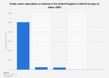 Defense spending breakdown of the United Kingdom (UK) 2017/18