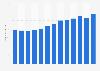 Umsatz von Frosta weltweit bis 2018