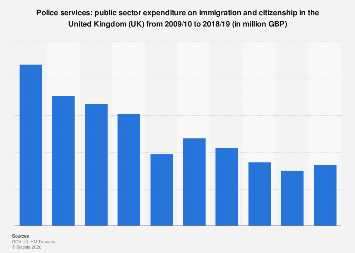 UK police service expenditure: expenditure on immigration and citizenship 2009-2018