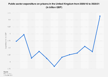 Expenditure on prisons in the United Kingdom (UK) 2009-2017