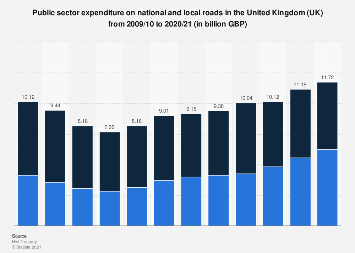 Public expenditure on national roads in the United Kingdom (UK) 2011-2018