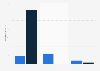 TV episode broadcast conversation curve on Tumblr and Twitter 2014