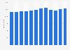 Mitarbeiterzahl der voestalpine AG bis 2019
