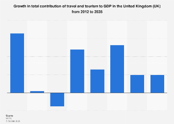 Growth rate of travel and tourism total contribution to GDP in the UK 2012-2028