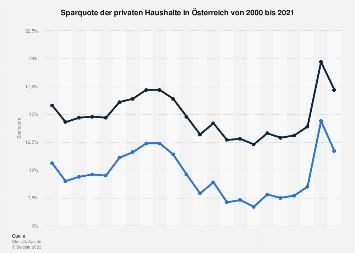 Sparquote der privaten Haushalte in Österreich bis 2016