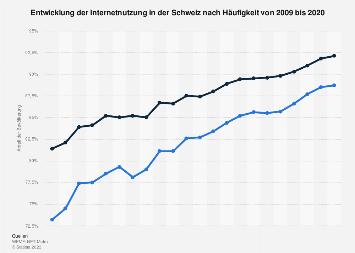 Internetnutzung in der Schweiz nach Häufigkeit bis 2017