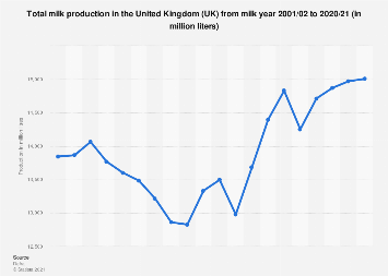 Milk production in the United Kingdom (UK) 2001/02-2016/17