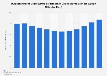Durchschnittliche Bilanzsumme der Banken in Österreich bis 2017