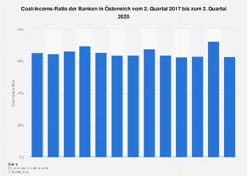 Cost-Income-Ratio der Banken in Österreich bis zum 2. Quartal 2018