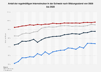 Regelmäßige Internetnutzer in der Schweiz nach Bildungsstand bis 2016