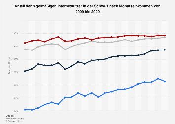 Regelmäßige Internetnutzer in der Schweiz nach Monatseinkommen bis 2017