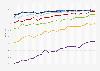 Regelmäßige Internetnutzer in der Schweiz nach Altersgruppen bis 2018