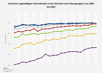 Regelmäßige Internetnutzer in der Schweiz nach Altersgruppe bis 2017