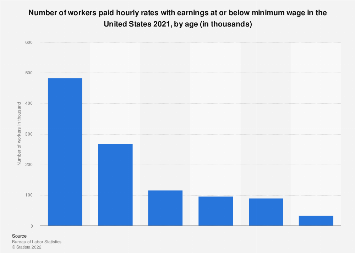 Number of minimum wage workers in the U.S. 2017, by age