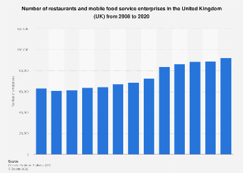 Number of restaurants and mobile food businesses in the UK 2008-2017