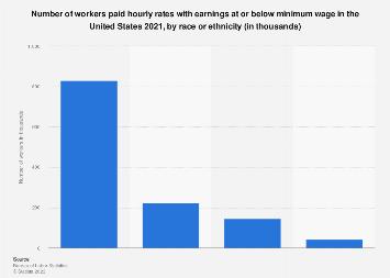 U.S. minimum wage workers 2017, by ethnicity