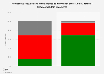 Attitudes towards gay marriage in Great Britain from 1975 to 2014