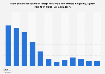 Public expenditure on foreign military aid in the United Kingdom (UK) 2011-2019