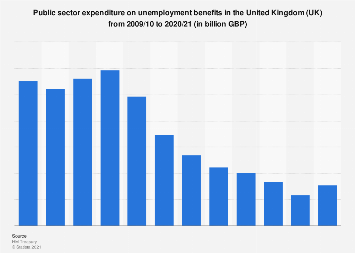 Public expenditure on unemployment benefits in the United Kingdom  (UK) 2011-2017