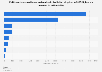 Public expenditure on education in the United Kingdom (UK) 2017/2018, by type