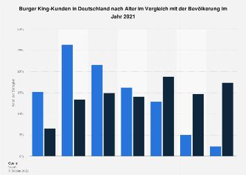Umfrage in Deutschland zum Alter der Kunden von Burger King 2016
